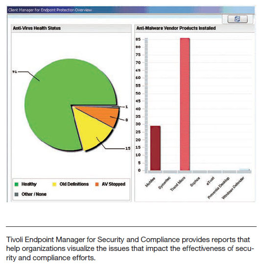 IBM Tivoli Endpoint Manager for Security and Compliance Chart